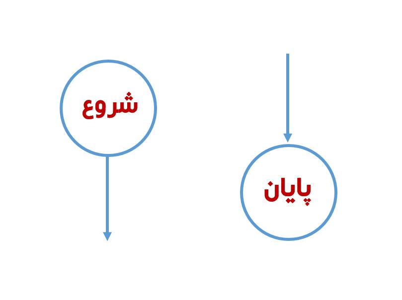 از شکل دایره میتوانید برای نمایش نقاط شروع و پایان فلوچارت استفاده کنید.