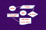 فلوچارت (روندنما) چیست، آموزش رسم فلوچارت به همراه مثال