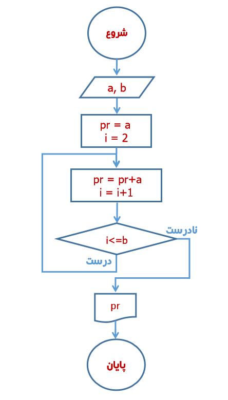 الگوریتم الفبای برنامهنویسی , فلوچارت چیست، آموزش تبدیل الگوریتم به فلوچارت, همیار آی تی