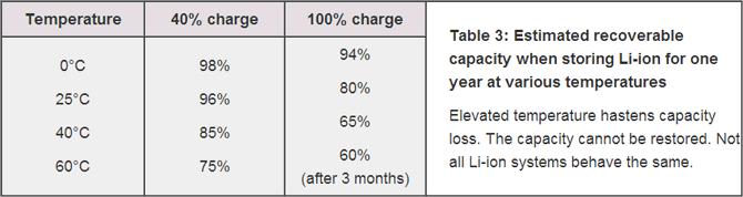 موبایل باتری , 5 نکته برای افزایش عمر باتریهای لیتیوم یونی گجتهای همراه, همیار آی تی
