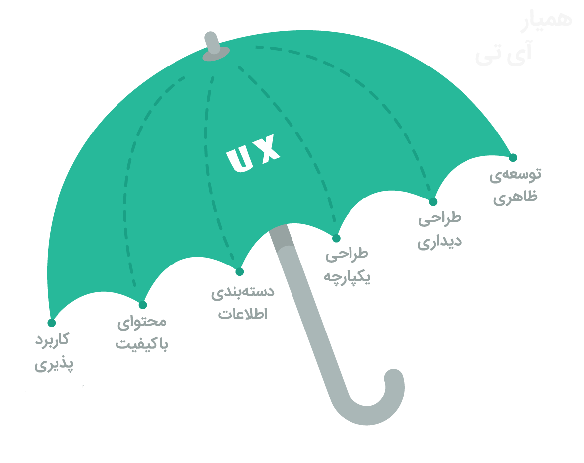 با مفاهیم UI و UX و تفاوت آنها به خوبی آشنا شوید (با مثالهای ساده)