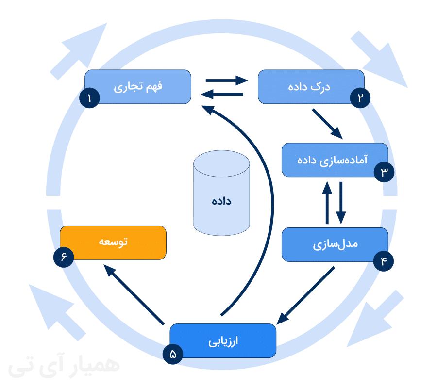 آشنایی با دادهکاوی (Data Mining) و کاربردهای آن به زبان ساده