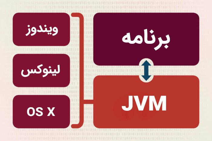 جاوا چیست و چرا باید این زبان برنامهنویسی را یاد بگیریم؟