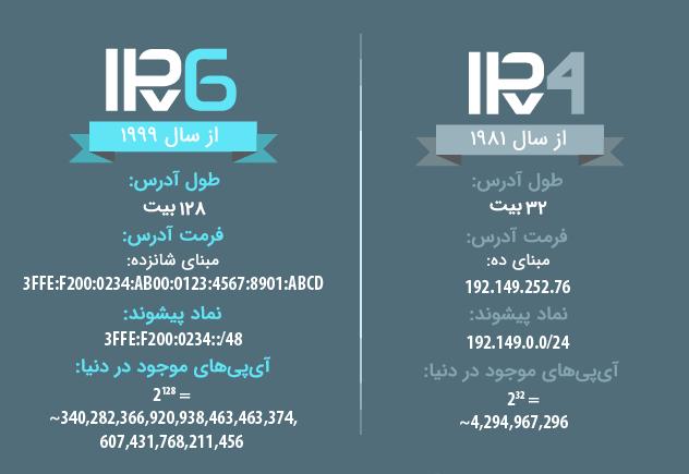 تفاوتهای آیپی نسخهی 4 (IPv4) و آیپی نسخهی 6 (IPv4)