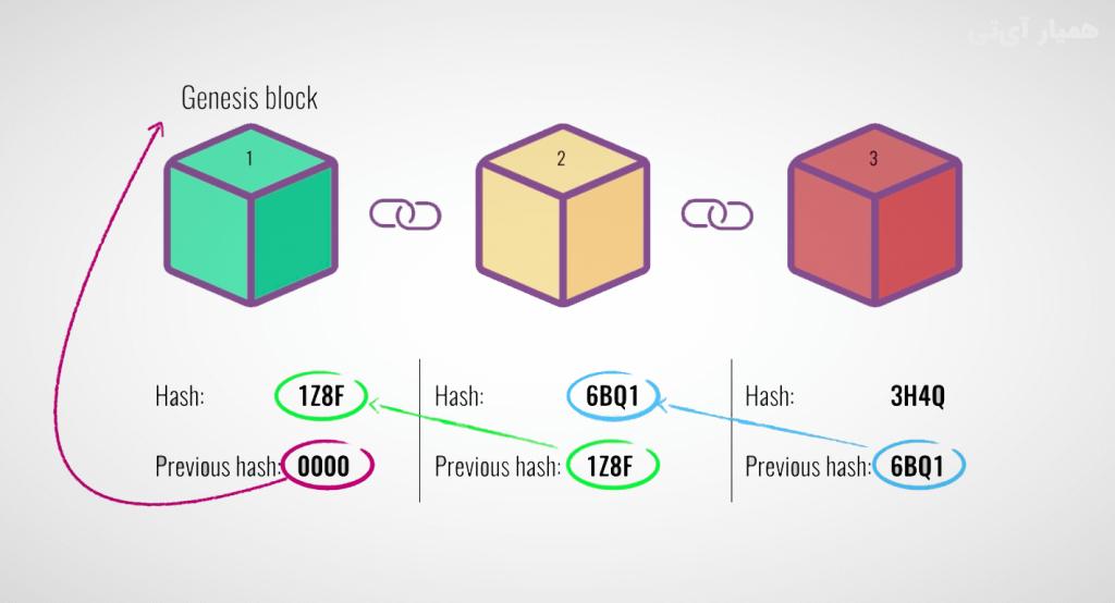 ساختار بلاکها در سیستم بلاکچین