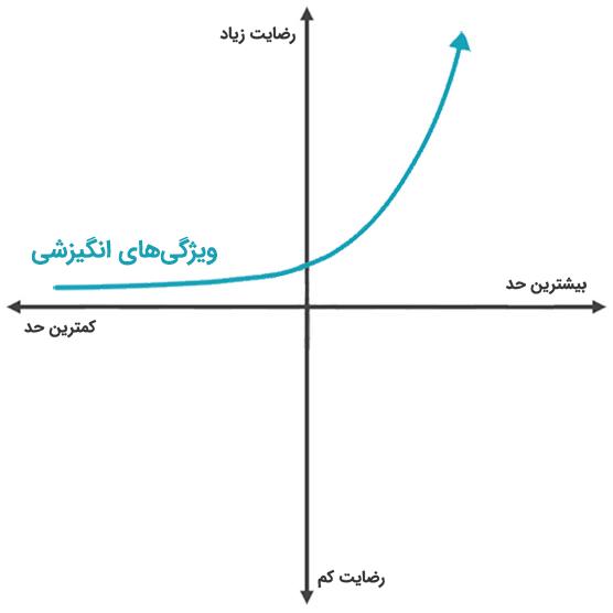 نمودار ویژگیهای انگیزشی در مدل کانو