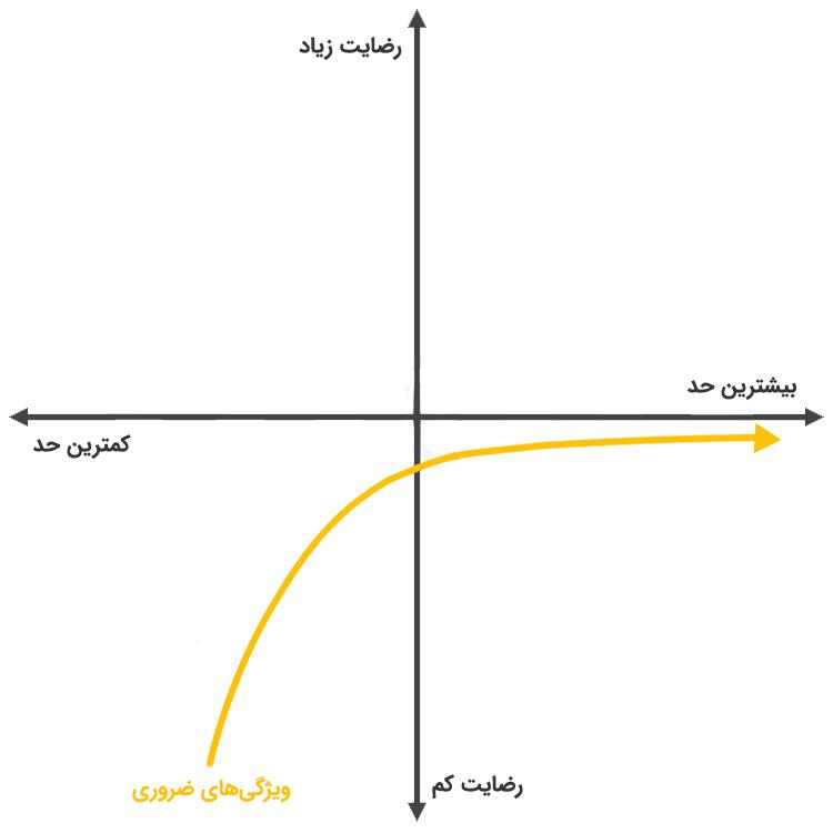 نمودار ویژگیهای ضروری مدل کانو