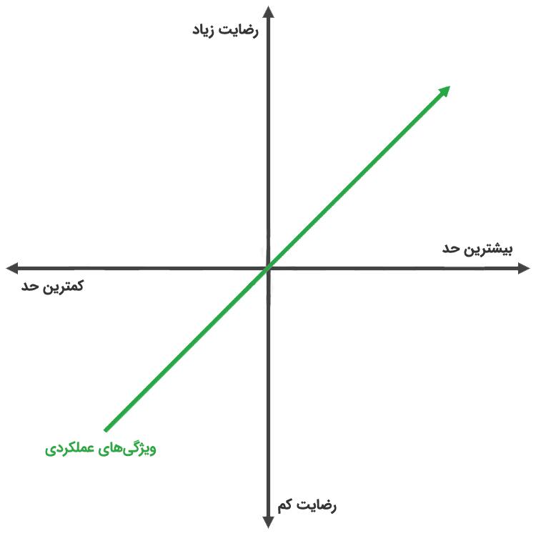 نمودار ویژگیهای عملکردی در مدل کانو