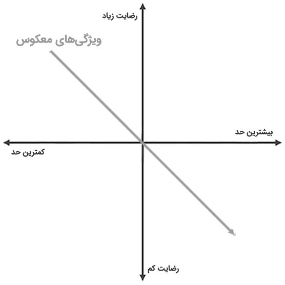 نمودار ویژگیهای معکوس در مدل کانو