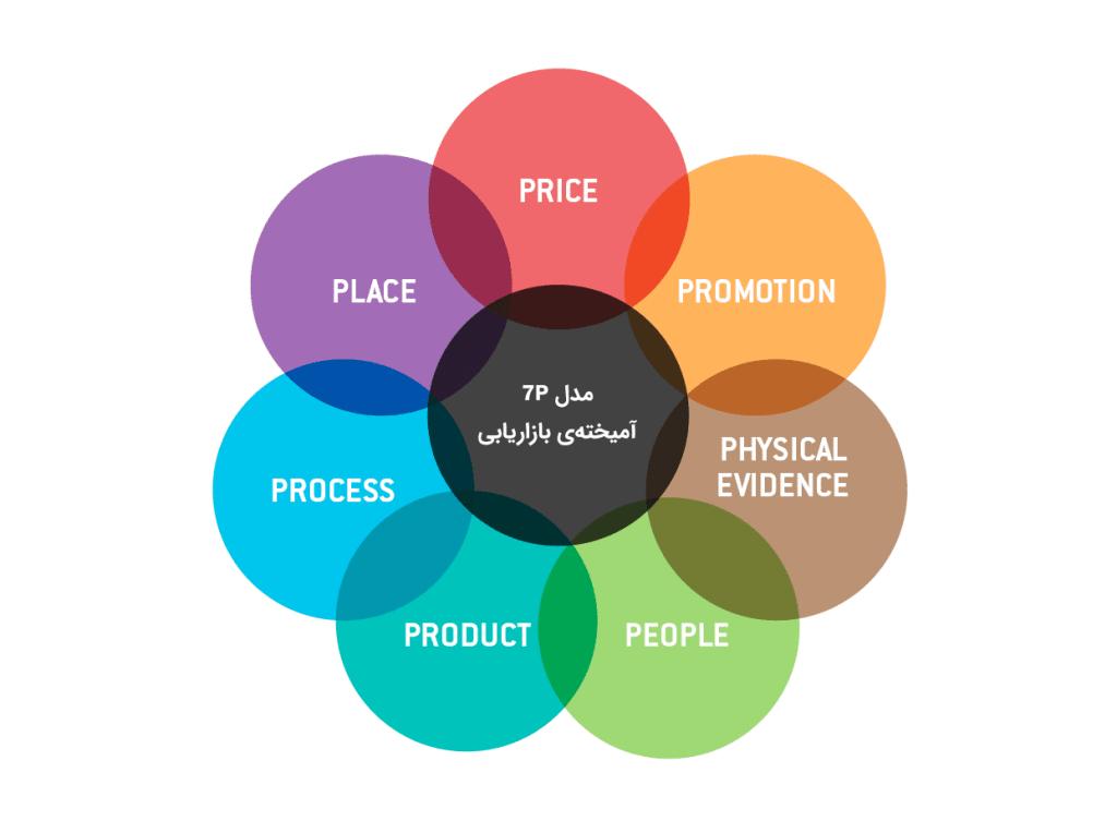 آشنایی با مفهوم آمیختهی بازاریابی و مدلهای 4P و 7P در کسبوکار