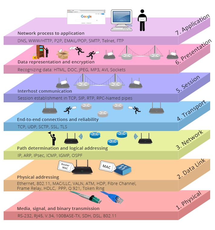 کاربرد لایههای OSI