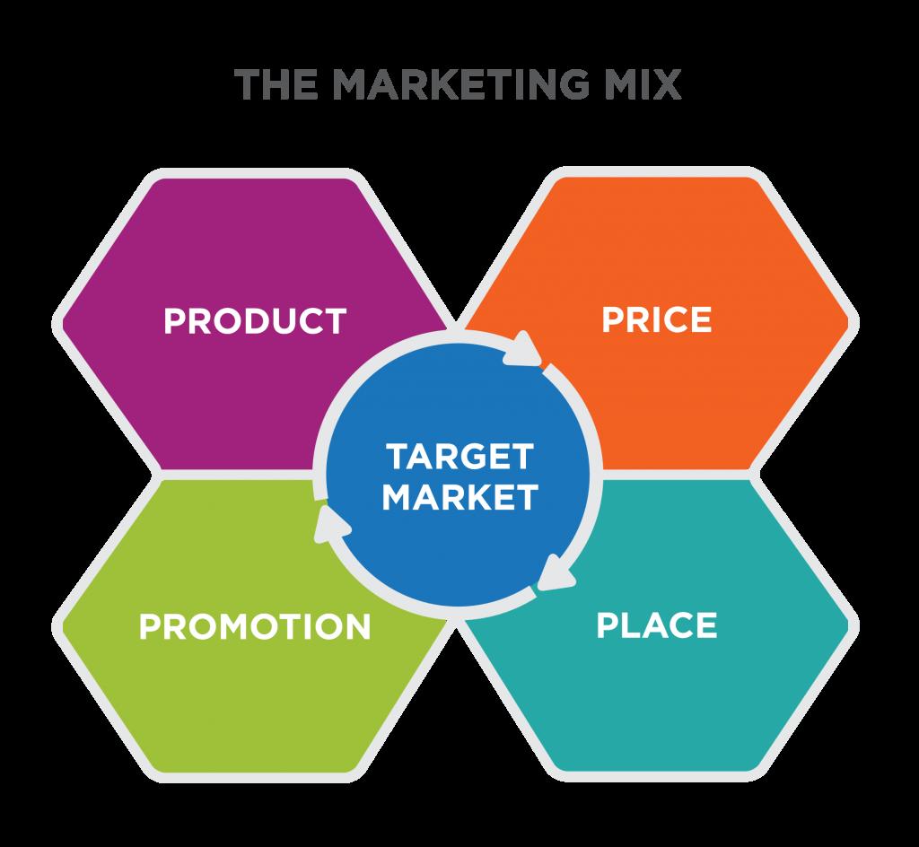 آمیختهی بازاریابی (Marketing Mix)