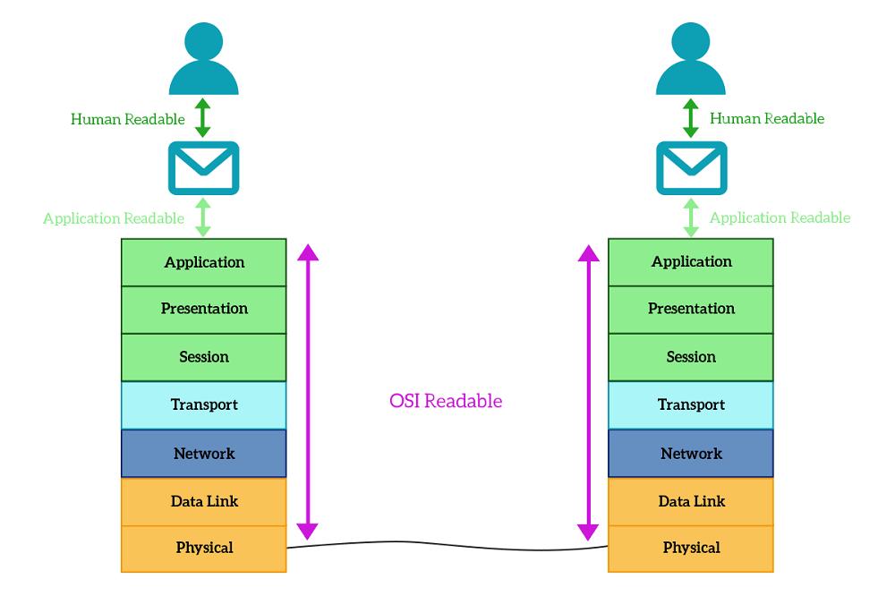 درک لایههای مدل OSI