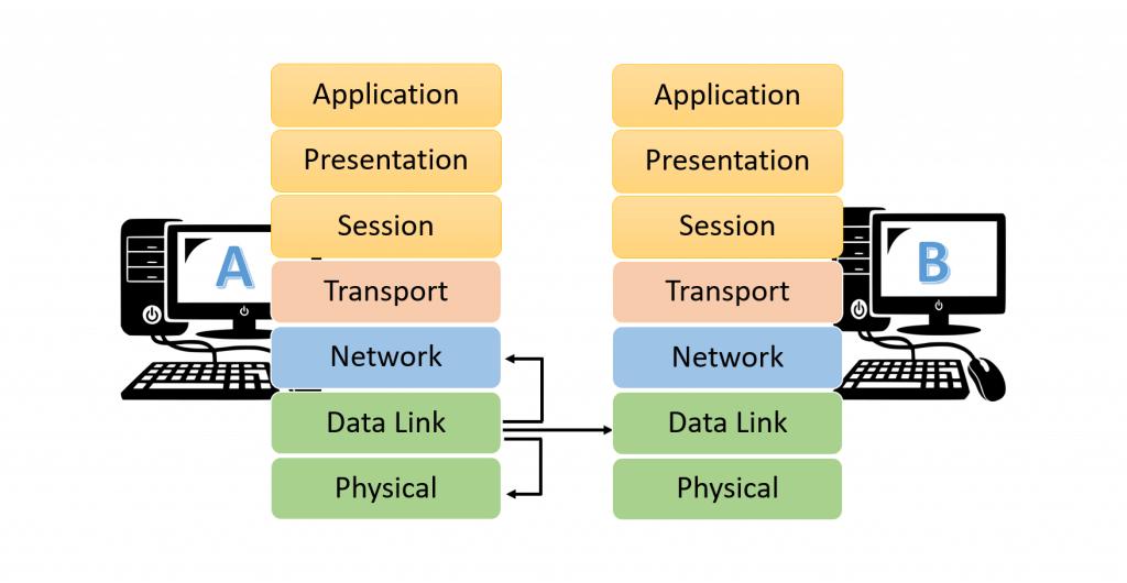 مدل OSI در شبکه چیست؟