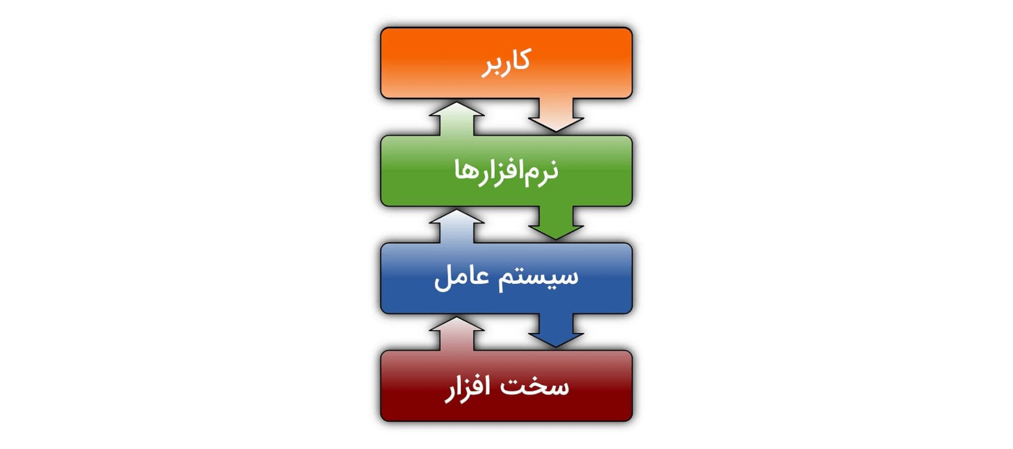 آشنایی با مفهوم سیستمعامل و نحوهی عملکرد آن به زبان ساده