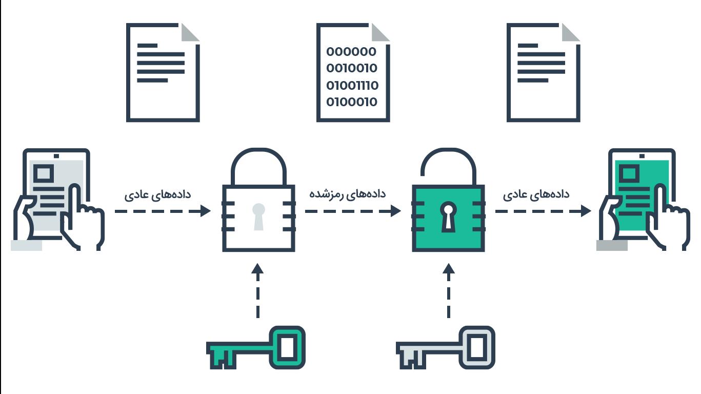 آشنایی با مفهوم امنیت در شبکههای کامپیوتری به زبان ساده
