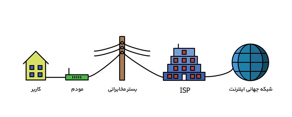 ispها در اینترنت