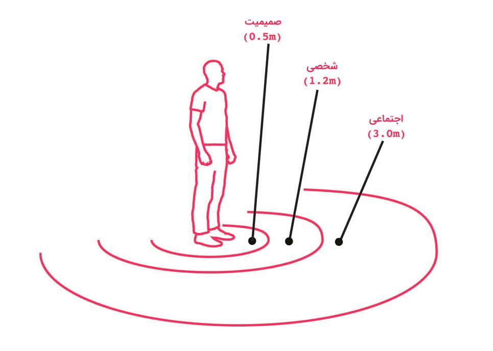 فاصله شخصی (Personal Space)
