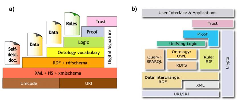 آشنایی با مفهوم وب معنایی (Semantic Web) به زبان ساده