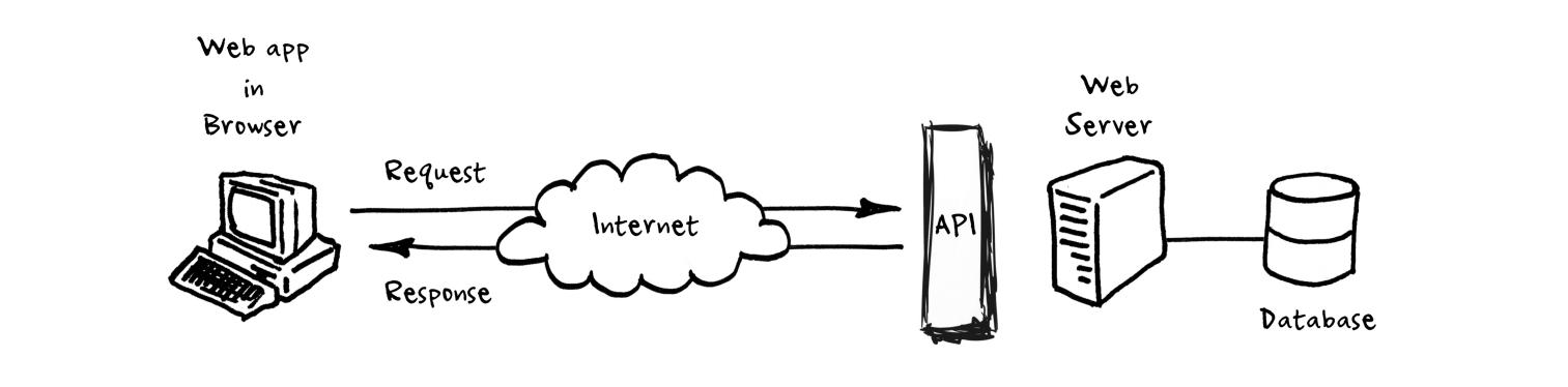 نحوهی کار API چیست؟
