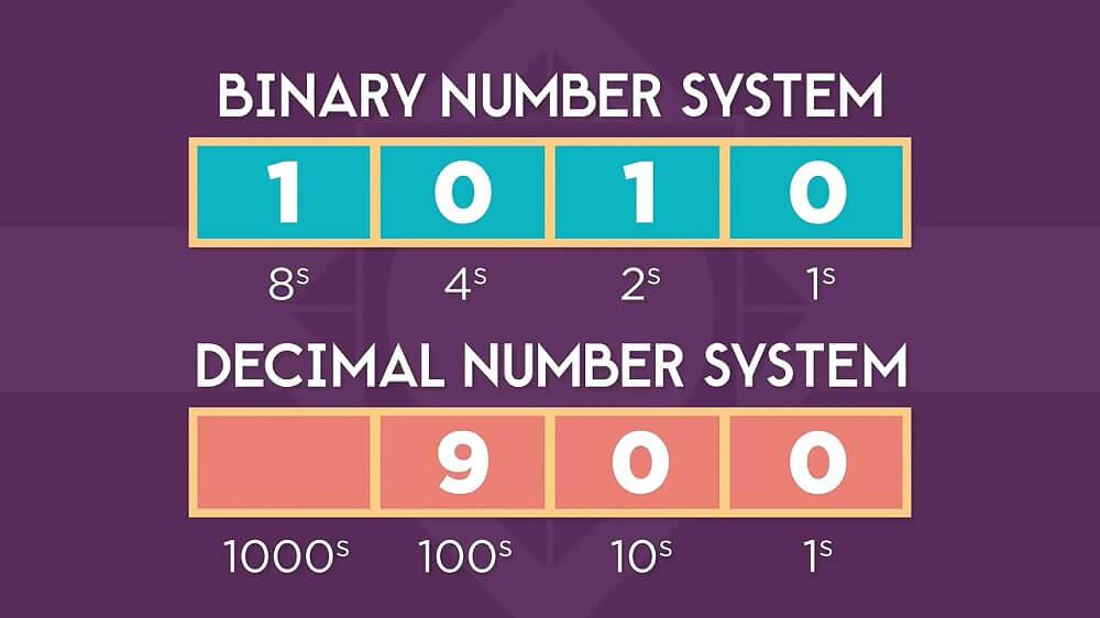 جایگاه اعداد باینری