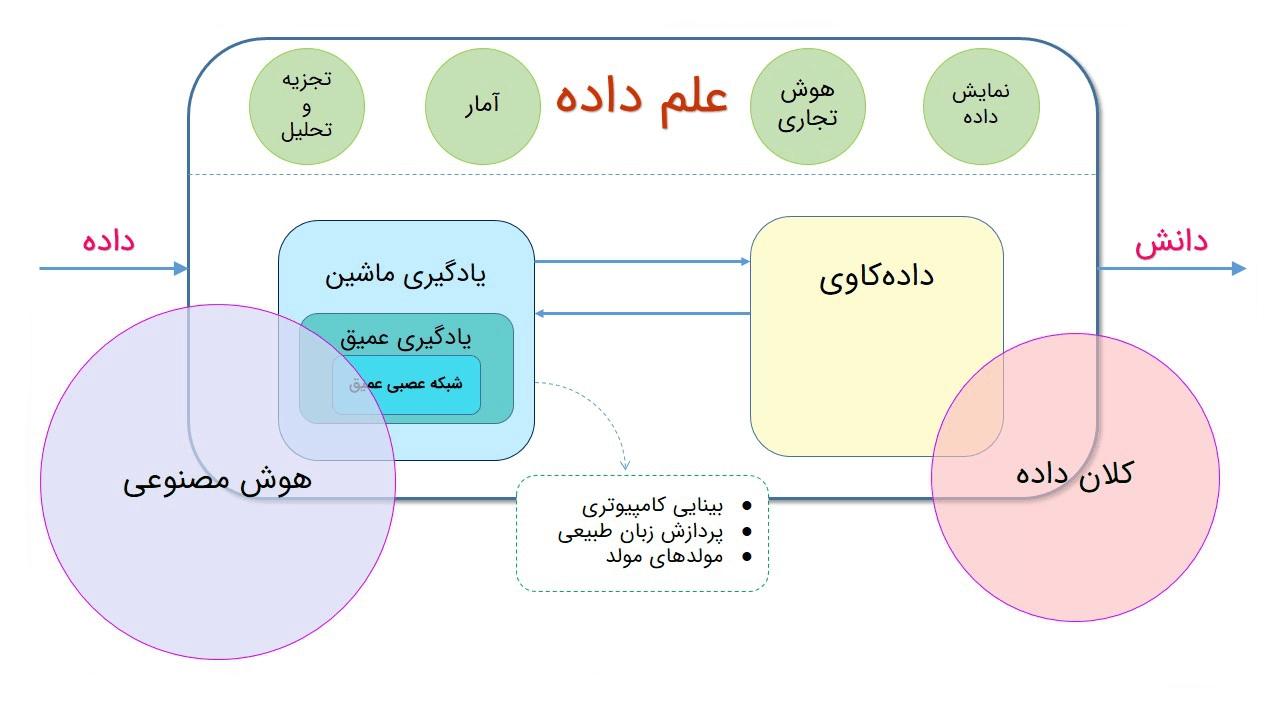 علم مهندسی داده