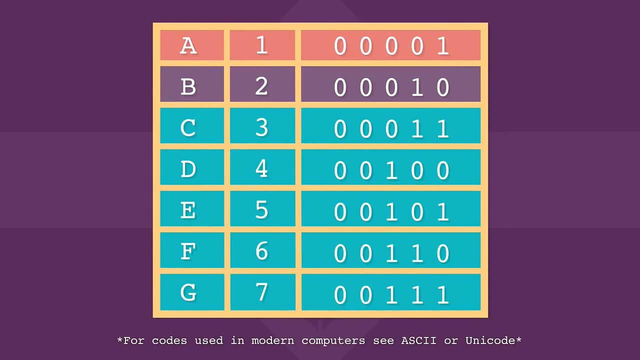 کدگذاری حروف در سیستم باینری