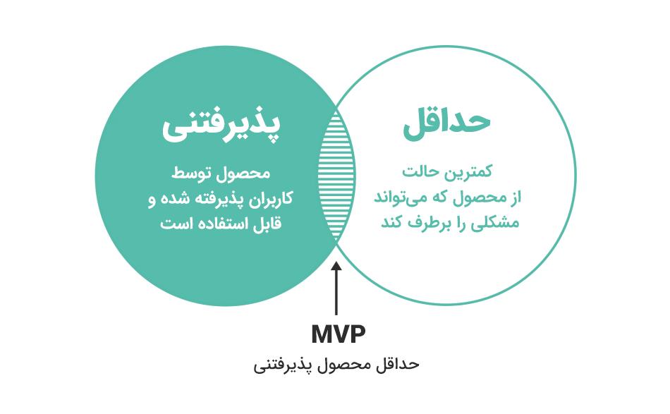 آشنایی با مفهوم MVP در کسب و کار