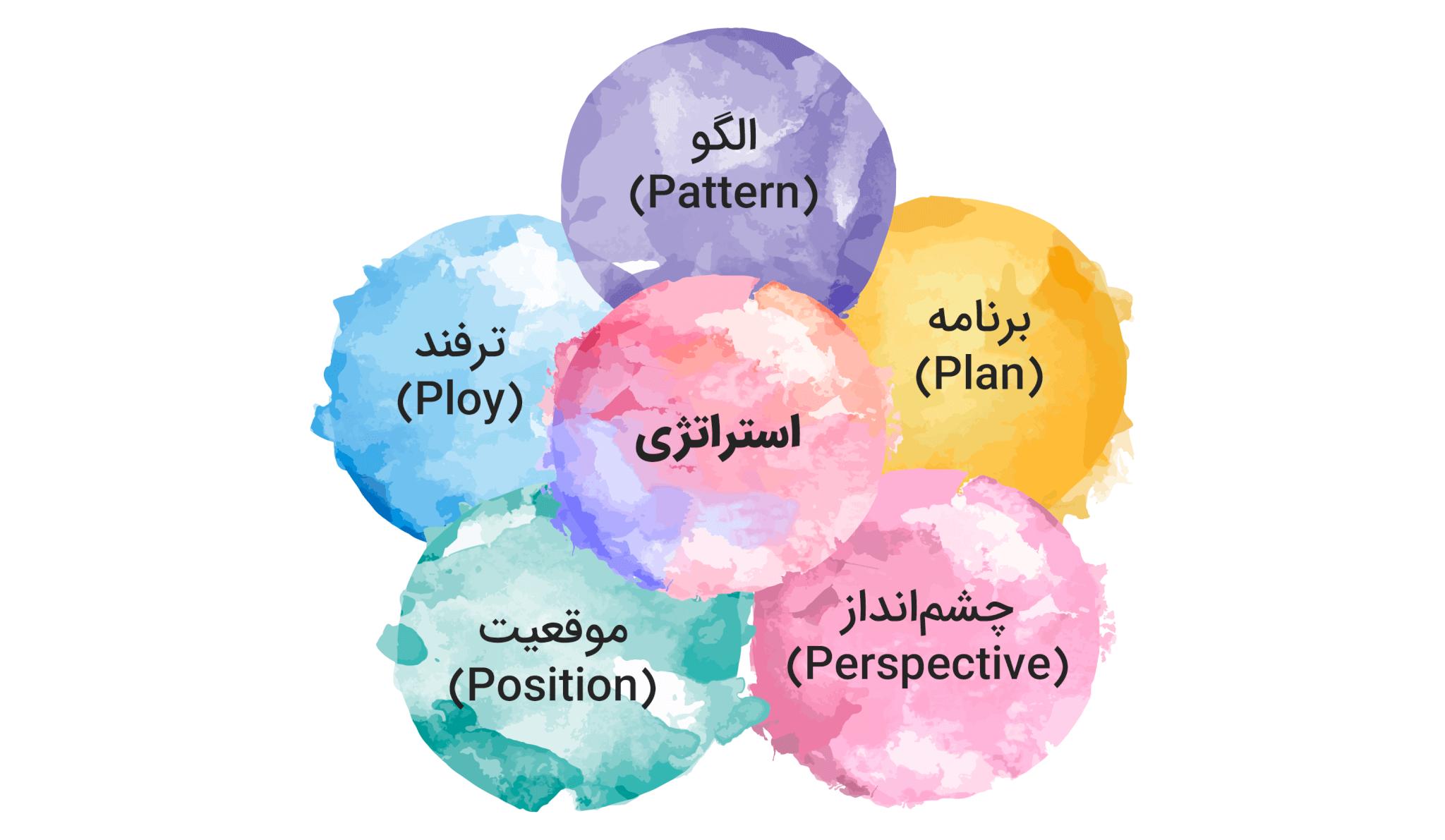 مفهوم 5P در استراتژی
