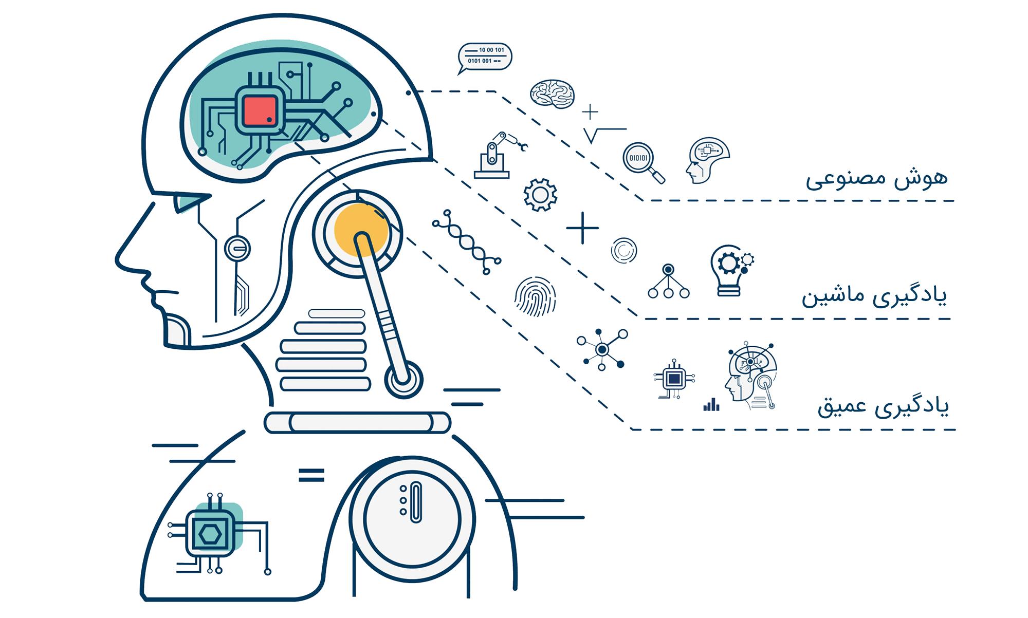 انواع روشهای یادگیری ماشین به زبان ساده