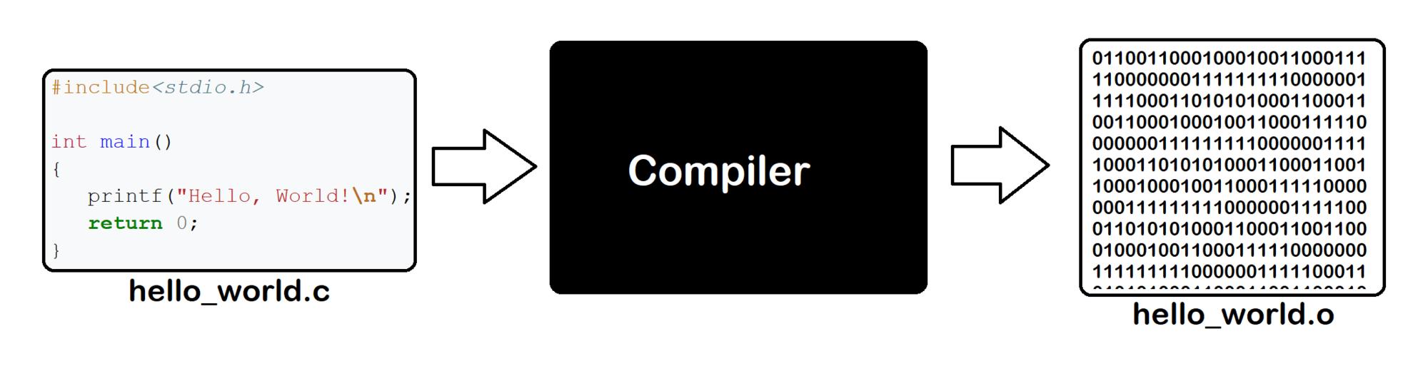 کامپایلرها چگونه کار میکنند؟