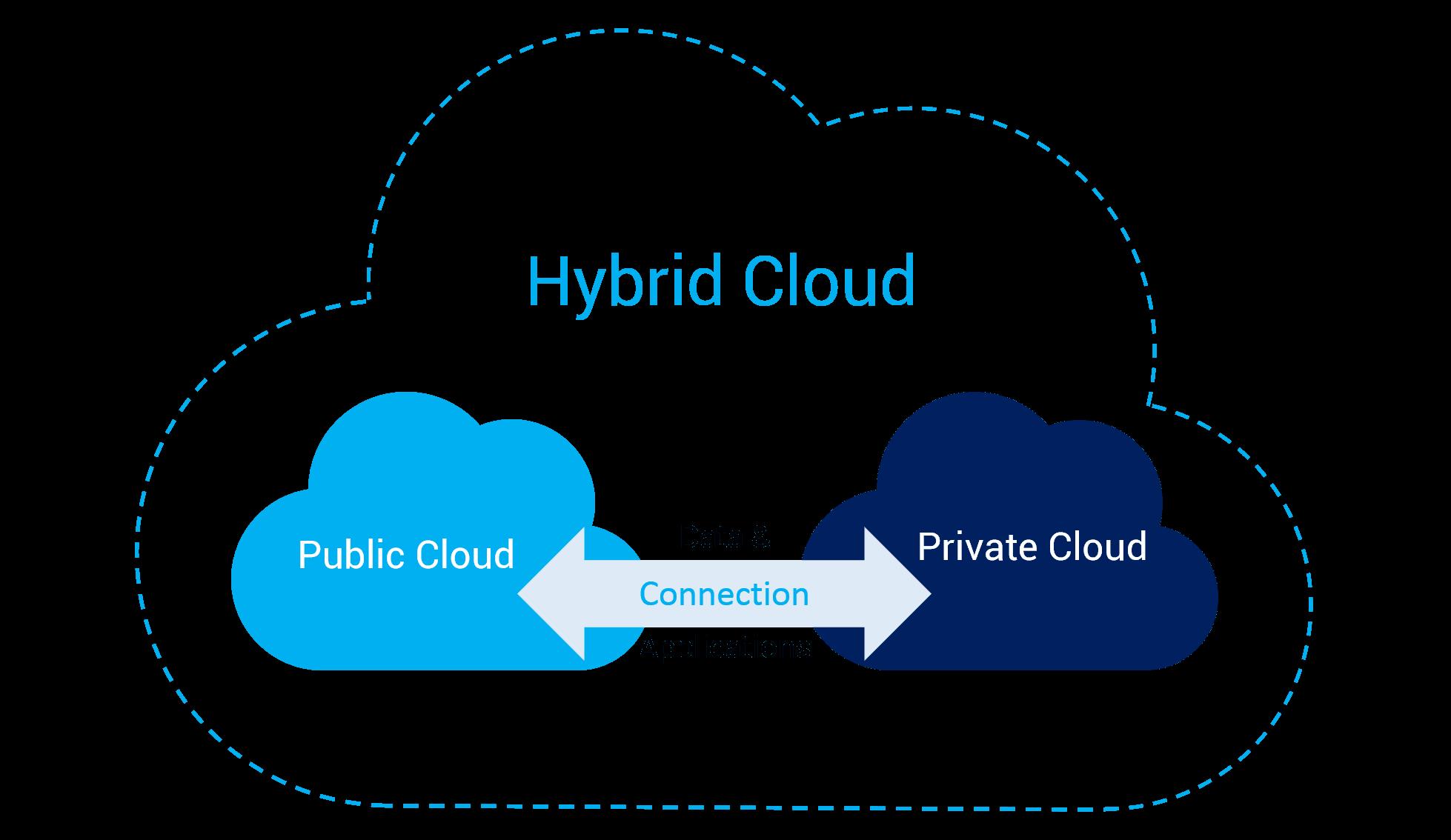 فضای ابری چندگانه (Hybrid) چیست؟