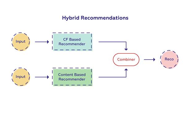 سیستم توصیهگر هیبرید یا ترکیبی