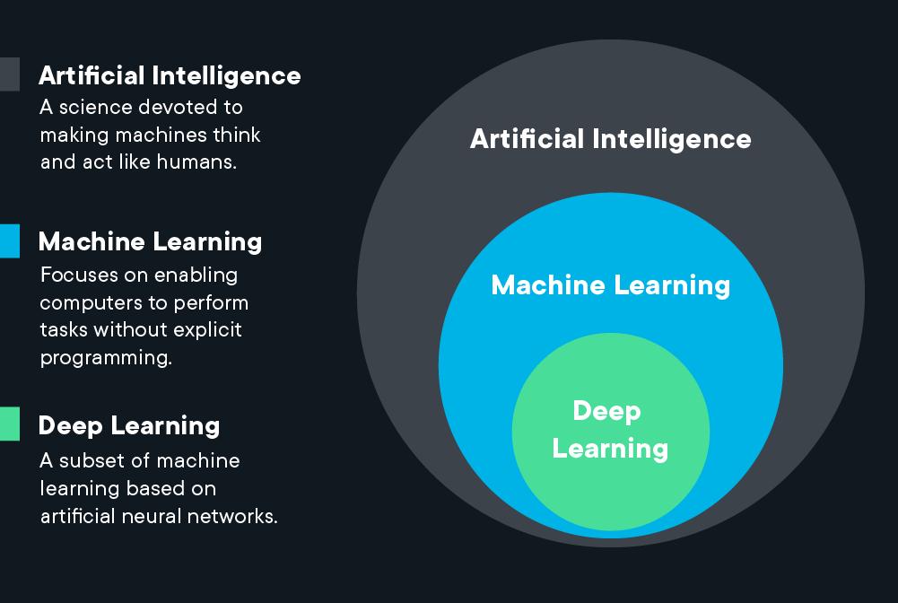 یادگیری ماشین و دیپ فیک