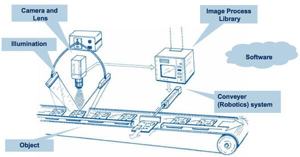 در صنایع تولیدی و خودرو سازی از بینایی ماشین استفاده میشود.