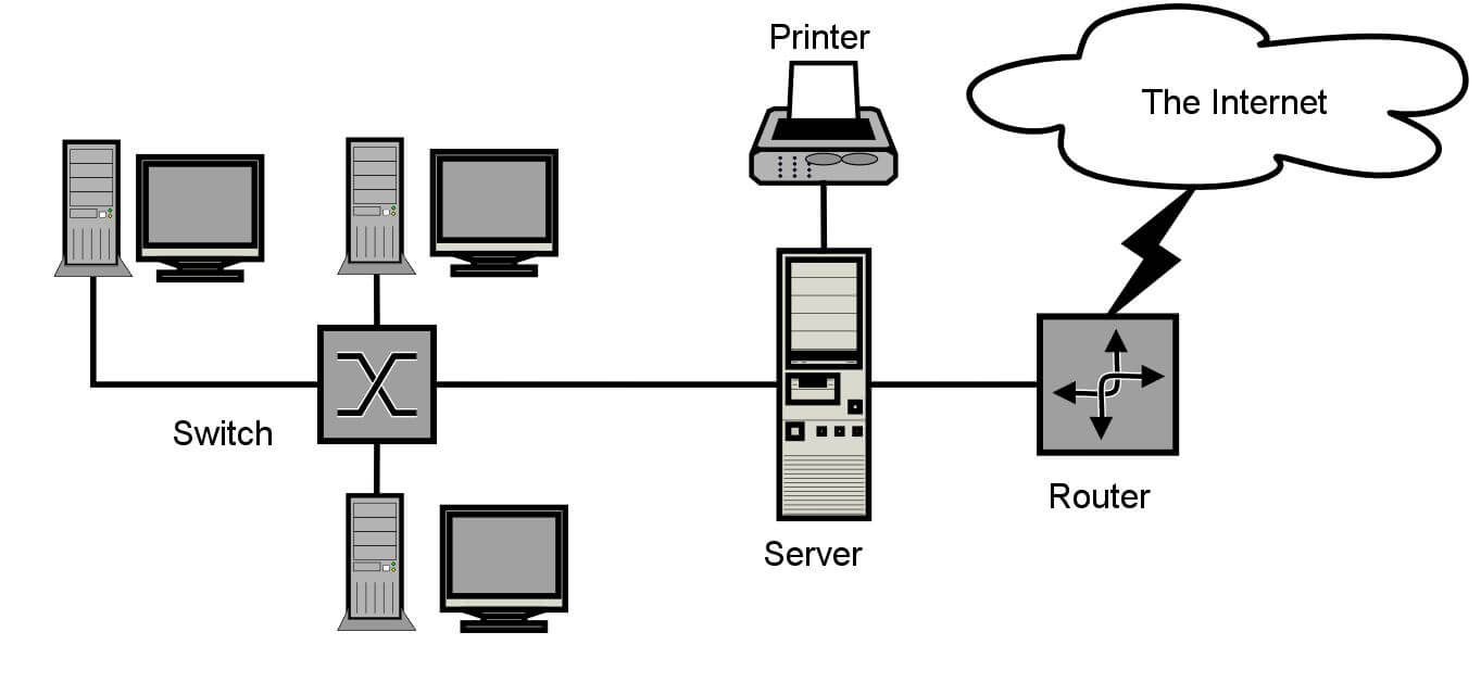 ارتباط بین شبکههای کامپیوتری با نرم افزار اکانتینگ میکروتیک